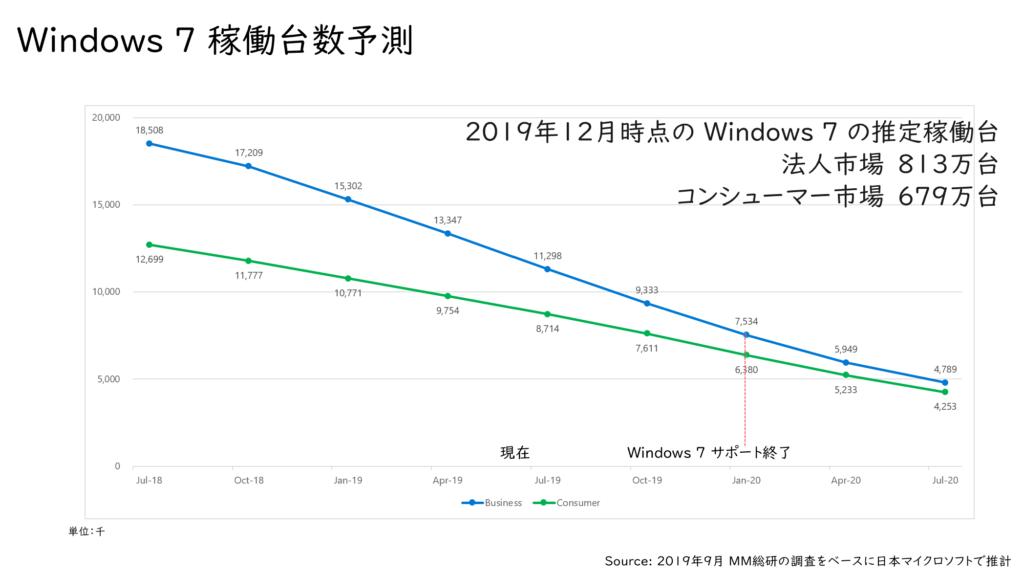 Windows7稼働台数予測(2019年12月現在)
